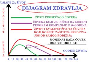 dijagram-zdravlja